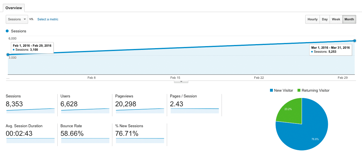 BioBalance Health's Google Analytics from February to March